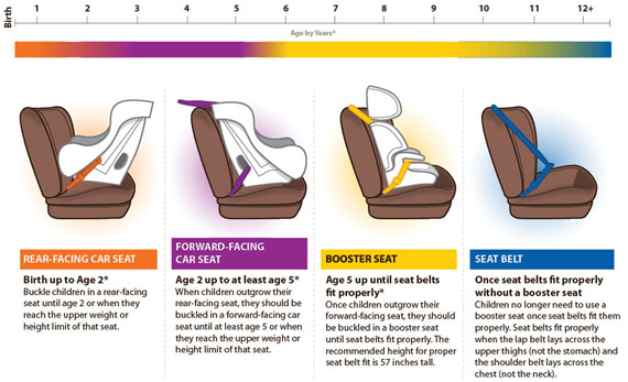 Car Seat Laws In Indiana 2018 Best Seat 2018